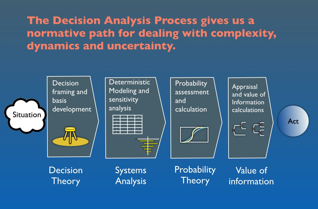 Decision Engineering 1.0: The Decision Analysis Process