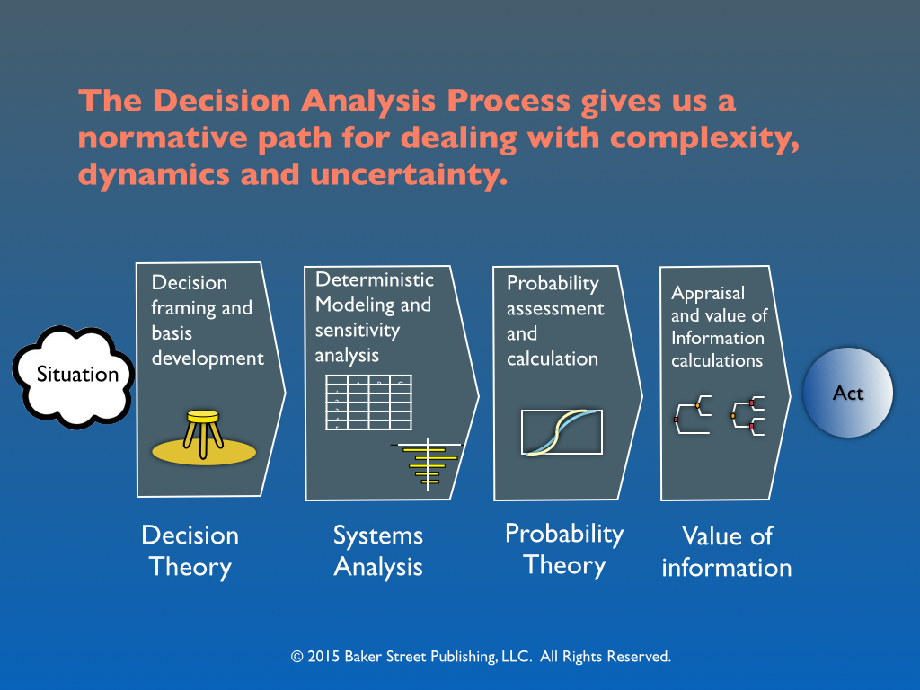 decision model analysis Decision making is the study of identifying and choosing alternatives based on the values and preferences of the decision maker (harris, 1998) making a decision implies that there are alternative choices to be considered, and in such a case we want not only to identify as many of these alternatives as possible but to choose the one that best.