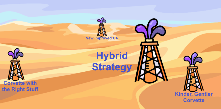 Decision Coaching 2.0: What is a Hybrid strategy?