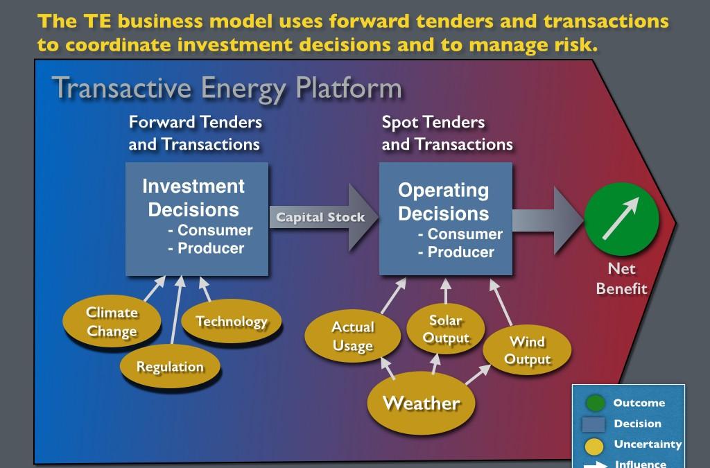 Transactive Energy: SolarCity loans are forward transactions.
