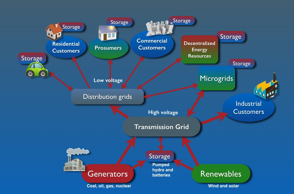 Transactive Energy: the Ultimate Business Model for Electricity