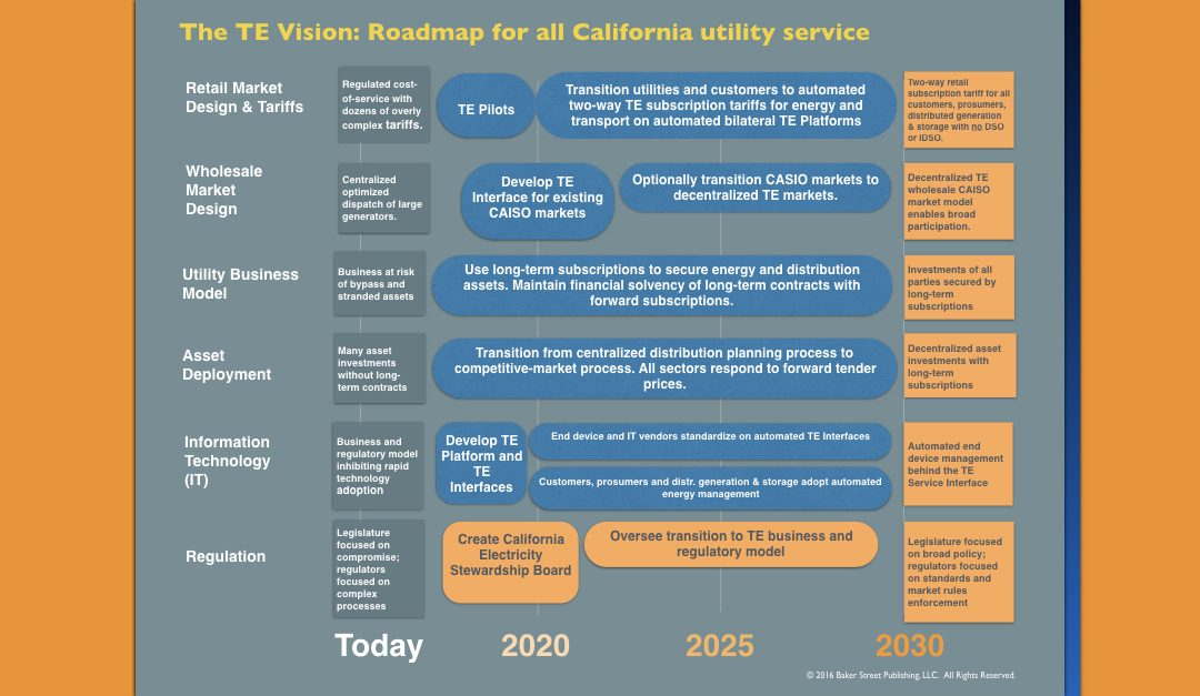 Transactive Energy: A Sustainable Business and Regulatory Model for California